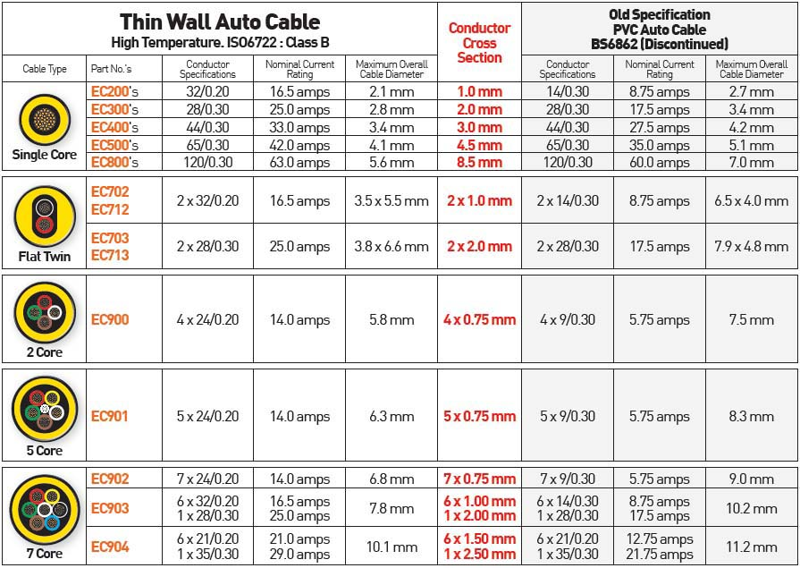 Cable Amperage Chart Uk Amp Selecting The Proper